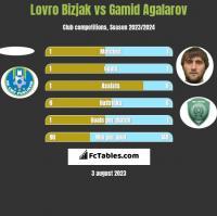 Lovro Bizjak vs Gamid Agalarov h2h player stats