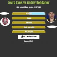 Lovro Cvek vs Andriy Bohdanov h2h player stats