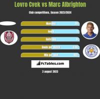 Lovro Cvek vs Marc Albrighton h2h player stats