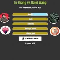 Lu Zhang vs Dalei Wang h2h player stats