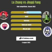 Lu Zhang vs Jingqi Fang h2h player stats