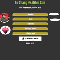 Lu Zhang vs Qibin Sun h2h player stats