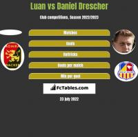 Luan vs Daniel Drescher h2h player stats