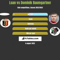 Luan vs Dominik Baumgartner h2h player stats
