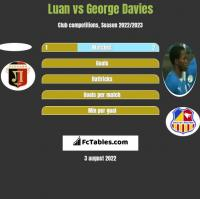 Luan vs George Davies h2h player stats