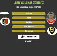 Luan vs Lukas Schmitz h2h player stats
