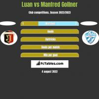 Luan vs Manfred Gollner h2h player stats