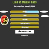 Luan vs Manuel Haas h2h player stats