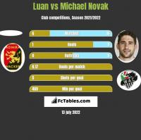 Luan vs Michael Novak h2h player stats