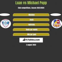 Luan vs Michael Popp h2h player stats