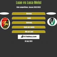 Luan vs Luca Meisl h2h player stats