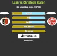 Luan vs Christoph Klarer h2h player stats