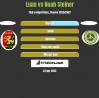 Luan vs Noah Steiner h2h player stats