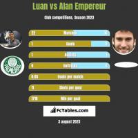 Luan vs Alan Empereur h2h player stats