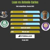 Luan vs Antonio Carlos h2h player stats