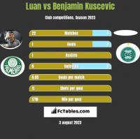 Luan vs Benjamin Kuscevic h2h player stats