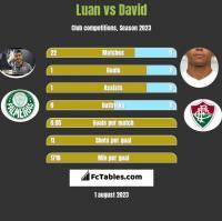 Luan vs David Braz h2h player stats