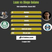 Luan vs Diogo Goiano h2h player stats