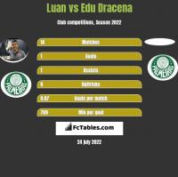 Luan vs Edu Dracena h2h player stats
