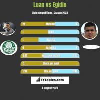 Luan vs Egidio h2h player stats