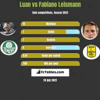 Luan vs Fabiano Leismann h2h player stats