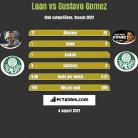 Luan vs Gustavo Gomez h2h player stats