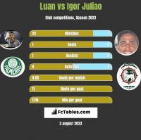 Luan vs Igor Juliao h2h player stats