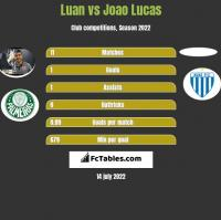 Luan vs Joao Lucas h2h player stats