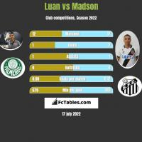Luan vs Madson h2h player stats