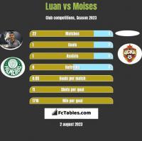 Luan vs Moises h2h player stats