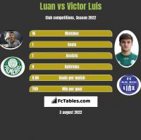 Luan vs Victor Luis h2h player stats