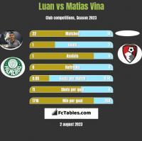 Luan vs Matias Vina h2h player stats