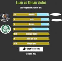 Luan vs Renan Victor h2h player stats