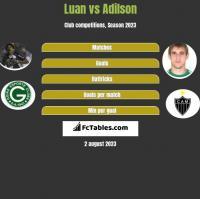 Luan vs Adilson h2h player stats
