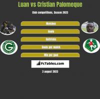 Luan vs Cristian Palomeque h2h player stats