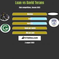 Luan vs David Terans h2h player stats