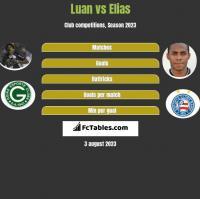 Luan vs Elias h2h player stats