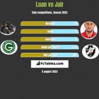 Luan vs Jair h2h player stats