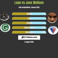 Luan vs Jose Welison h2h player stats