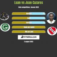 Luan vs Juan Cazares h2h player stats