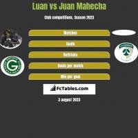 Luan vs Juan Mahecha h2h player stats