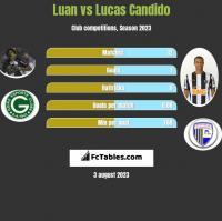 Luan vs Lucas Candido h2h player stats