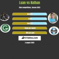 Luan vs Nathan h2h player stats