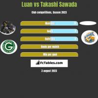 Luan vs Takashi Sawada h2h player stats