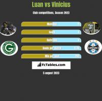 Luan vs Vinicius h2h player stats