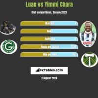 Luan vs Yimmi Chara h2h player stats