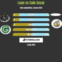 Luan vs Caio Cesar h2h player stats