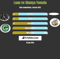 Luan vs Shunya Yoneda h2h player stats