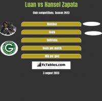 Luan vs Hansel Zapata h2h player stats