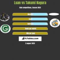 Luan vs Takumi Nagura h2h player stats